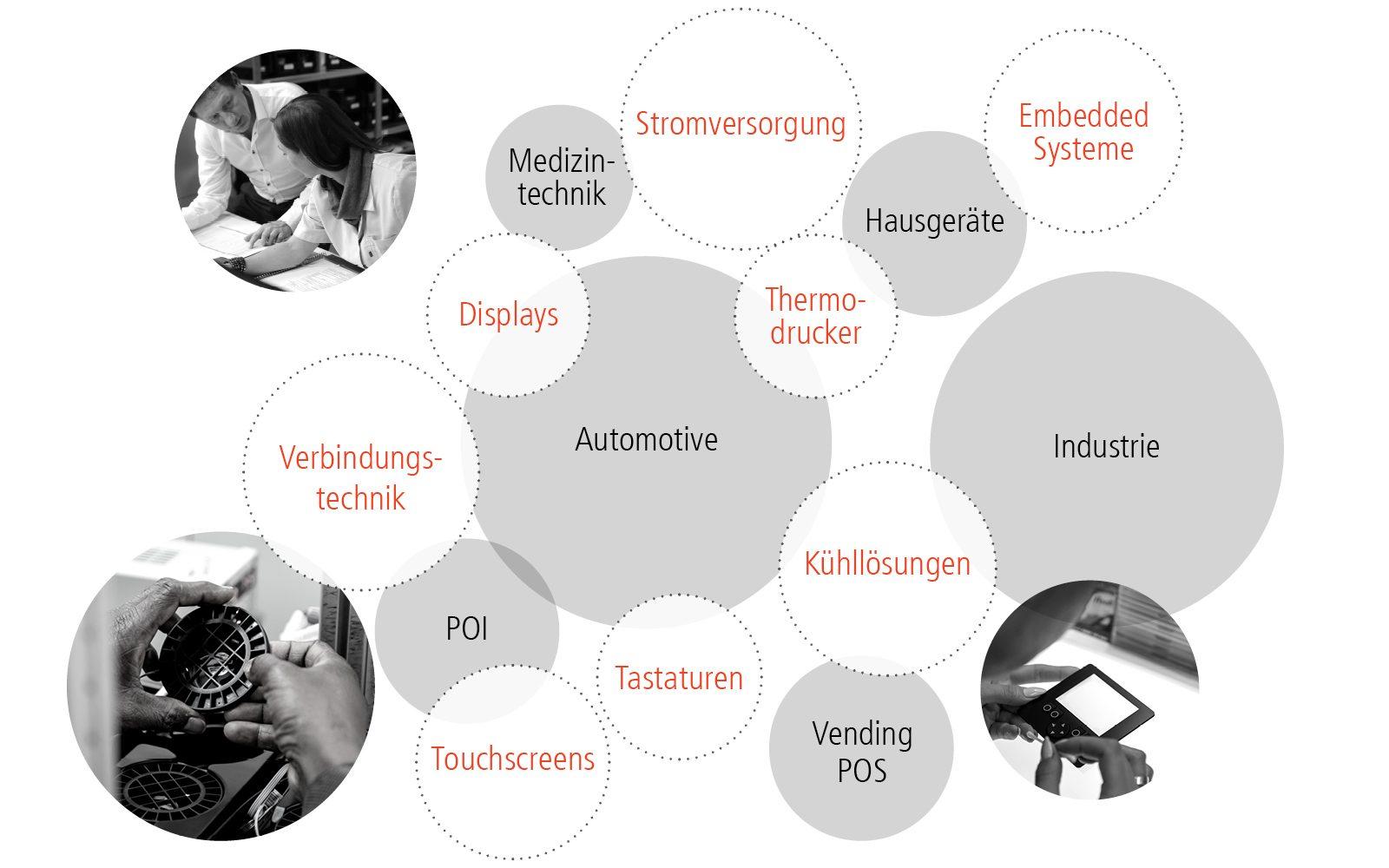 Grafik Interdisziplinarität